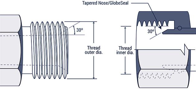 Hydraulic Fitting Thread Chart | Hydraulics Direct