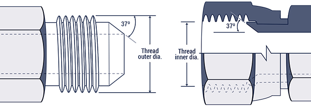 Hydraulic Fitting Thread Chart Hydraulics Direct