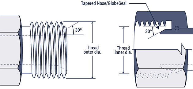 What Kind Of Nut Has A Hole >> Hydraulic Fitting Thread Chart | Hydraulics Direct