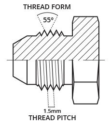 identifying fittings, thread form, thread pitch, flanks, thread crests